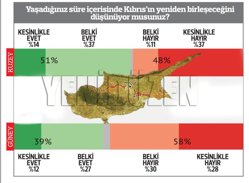 El Cezire Kıbrıs anketi 1