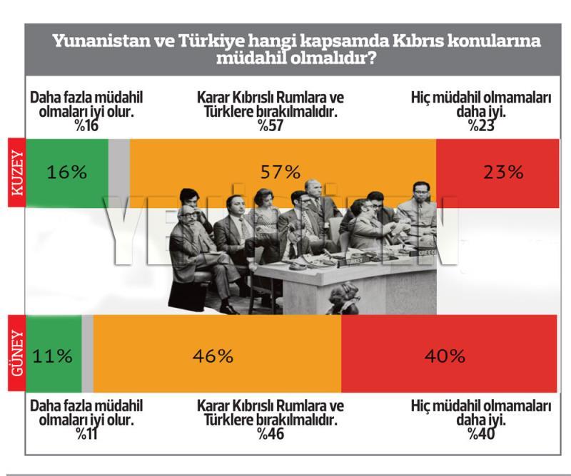 El Cezire Kıbrıs anketi 7