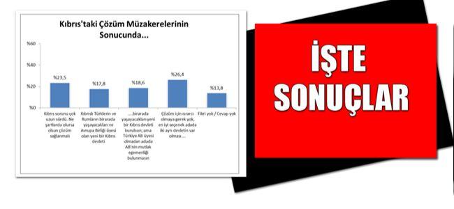 Türkiye kamuoyu Kıbrısta çözümü nasıl görüyor?