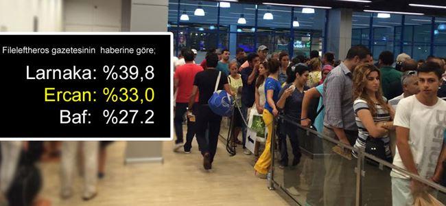 Yolcuların yüzde 33'ü Ercandan