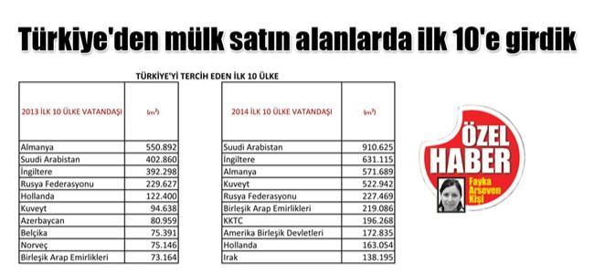 Türkiyeden mülk satın alanlarda ilk 10e girdik