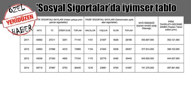 BİR YILDA  498 MİLYON TL  TOPLANDI