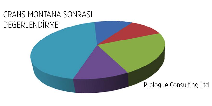 %74.4 Crans Montana sonuçlarından mutsuz
