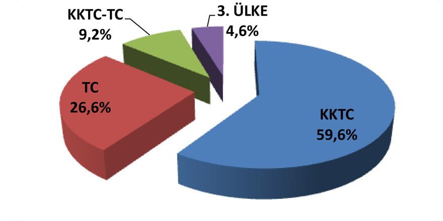 'KKTC' vatandaşı öğrenci oranı: % 59,6