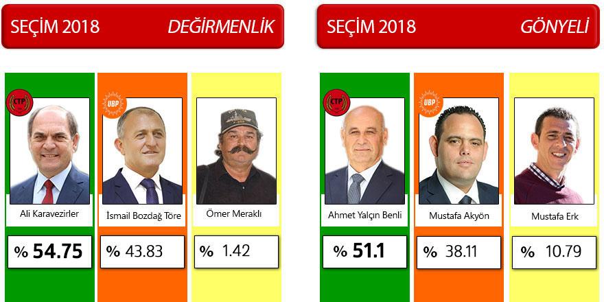 5 belediyede başkan değişti