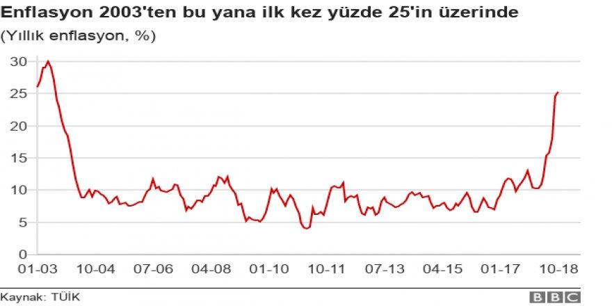 Türkiye'de enflasyon % 25'i aştı