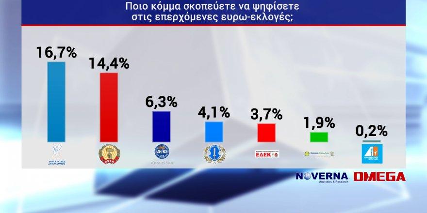 """""""DİSİ inişte, AKEL yükselişte, Kıbrıslı Türk oylar belirleyici olabilir"""""""