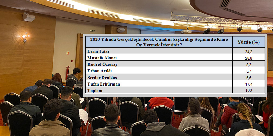 'Gezici Anketi'nden, Tatar çıktı