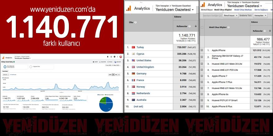 www.yeniduzen.com'da 1.140.771 farklı kullanıcı