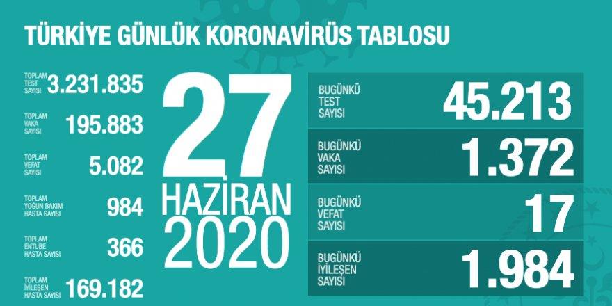 Türkiye'de Coronavirüs: 17 kişi hayatını kaybetti, 1372 yeni tanı kondu