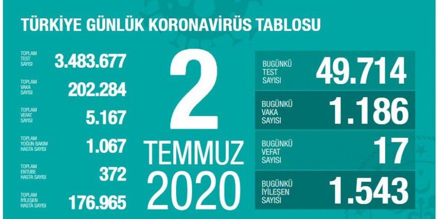 Türkiye'de Coronavirüs nedeniyle 17 kişi hayatını kaybetti 1186 yeni yanı kondu