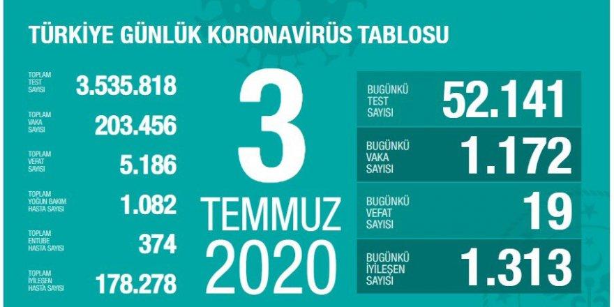 Türkiye'de Coronavirüs: 19 kişi hayatını kaybetti, 1172 yeni tanı kondu