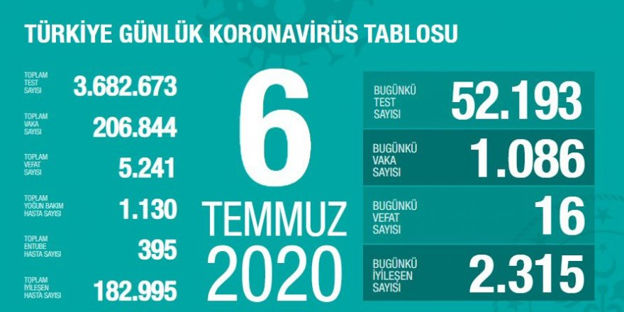Türkiye'de Coronavirüs nedeniyle 16 kişi hayatını kaybetti 1086 yeni tanı kondu
