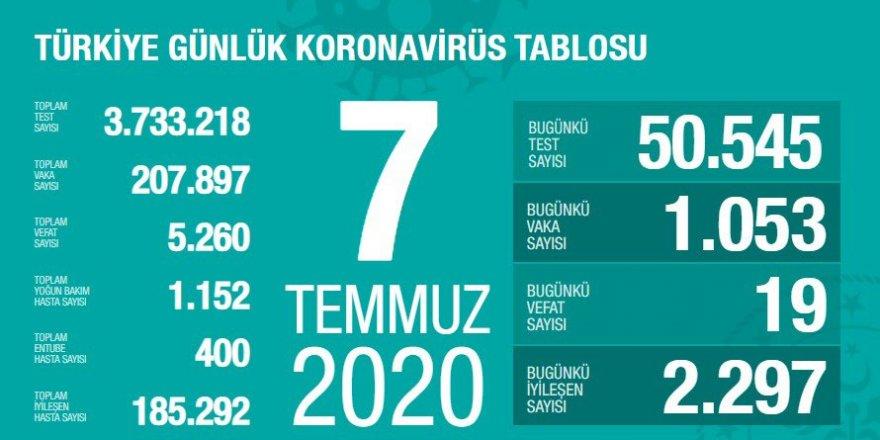 Türkiye'de Coronavirüs nedeniyle 19 kişi hayatını kaybetti, 1053 tanı kondu