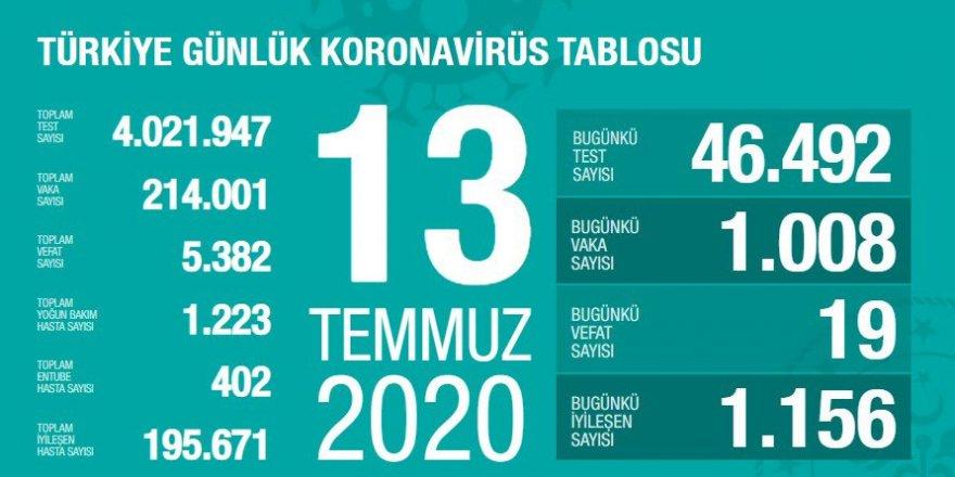 Türkiye'de Coronavirüs: 19 kişi daha hayatını kaybetti, 1008 yeni tanı kondu