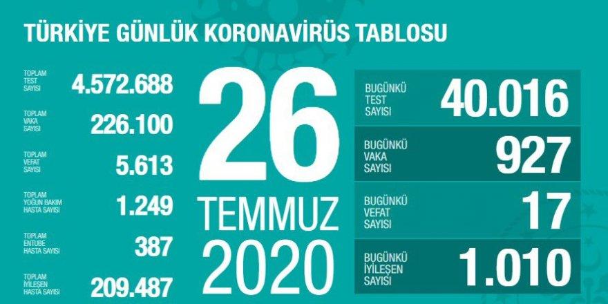 Türkiye'de Coronavirüs: 17 kişi hayatını kaybetti, 927 yeni tanı kondu
