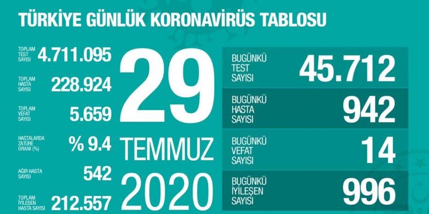 Türkiye'de Coronavirüs: 14 kişi hayatını kaybetti, 942 yeni tanı kondu