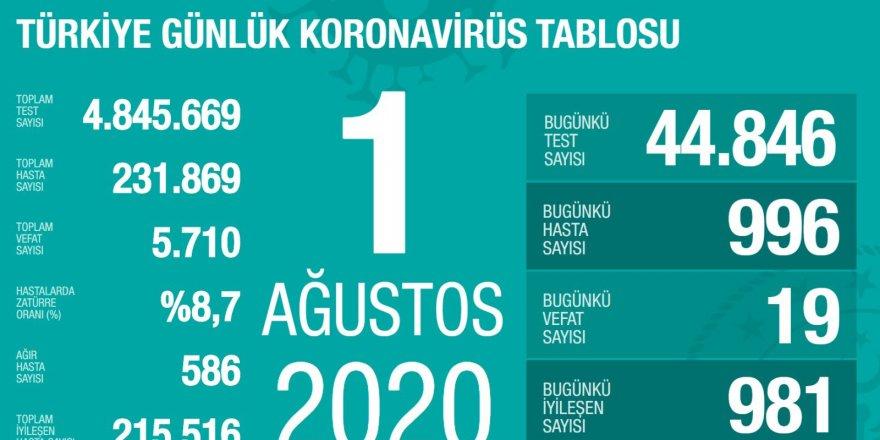 Türkiye'de 996 yeni teşhis, 19 can kaybı