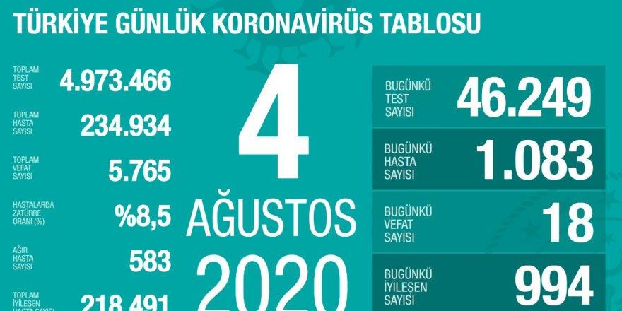 Türkiye'de Coronavirüs: 18 kişi hayatını kaybetti, 1083 yeni tanı kondu