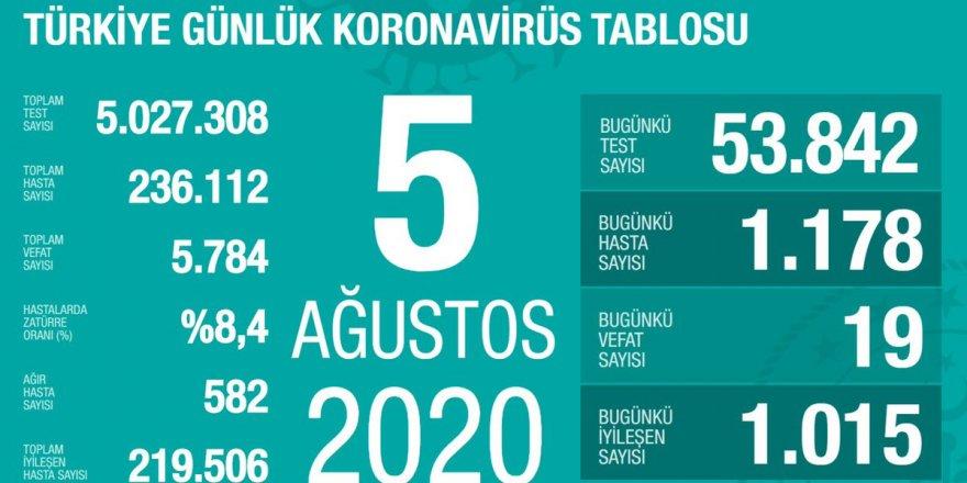 Türkiye'de Coronavirüs: 19 kişi hayatını kaybetti, 1178 yeni tanı kondu