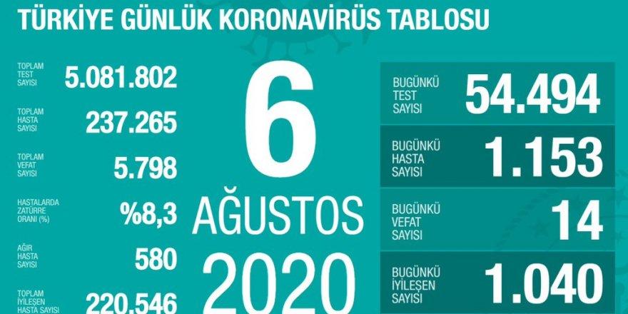 Türkiye'de Coronavirüs: 14 kişi hayatını kaybetti, 1153 yeni tanı kondu