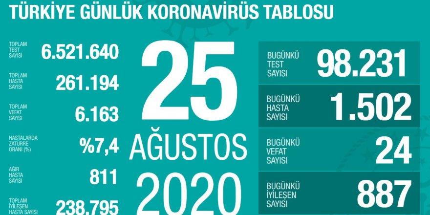 Türkiye'de Coronavirüs: 24 kişi hayatını kaybetti, 1502 yeni tanı kondu