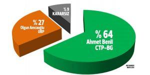 Gönyeli'de iki seçim anketi açıklandı