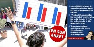 Kıbrıslı Türklerde çözüme evet % 66
