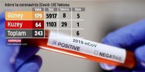 Kıbrıs'ta 243 vaka, 6 ölüm