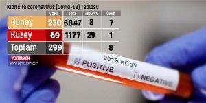 Kıbrıs'ta 299 vaka, 8 ölüm