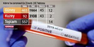 Toplam 557 vaka, Covid-19'da düşüş eğilimi