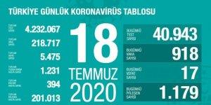 Türkiye'de Coronavirüs: 17 kişi hayatını kaybetti, 918 yeni tanı kondu