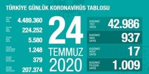 Türkiye'de Coronavirüs: 17 kişi hayatını kaybetti, 937 yeni tanı kondu
