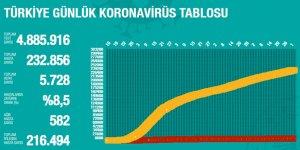 TC'de coronavirüsten can kaybı 5728 oldu