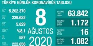 Türkiye'de Coronavirüs: 16 kişi hayatını kaybetti, 1172 yeni tanı kondu