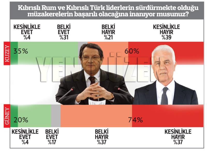 El Cezire Kıbrıs anketi 3