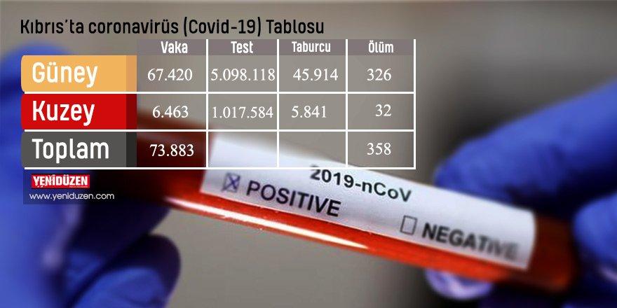 9502 test yapıldı, 49'u yerel 60 pozitif vaka