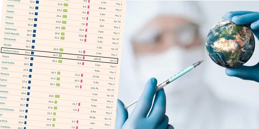 İşte dünya genelinde Covid -19 aşıları