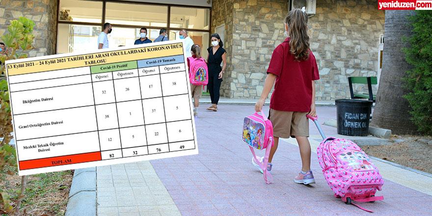 Eğitim Bakanlığı: İki haftada 82 öğrenci, 32 öğretmen pozitif