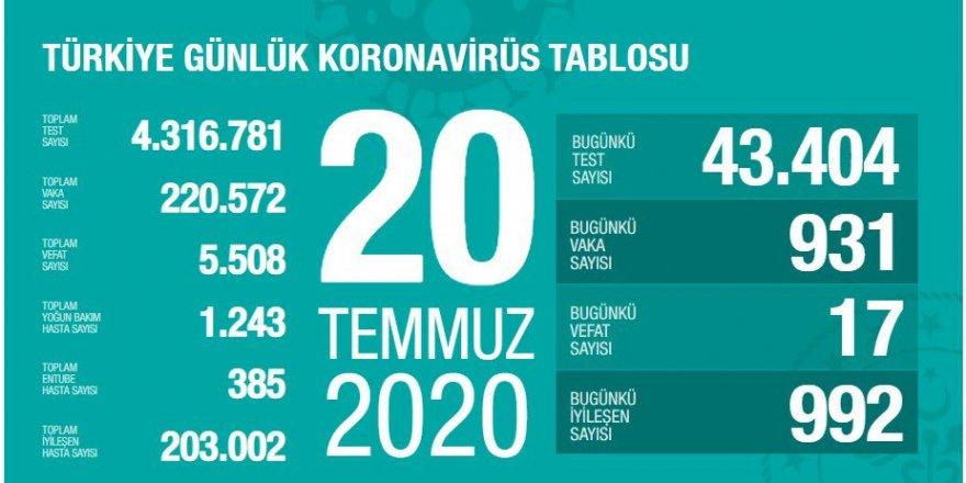 Türkiye'de Coronavirüs nedeniyle 17 kişi hayatını kaybetti, 931 yeni tanı kondu