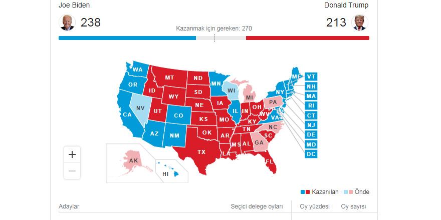 Trump 213, Biden 238 delegeye ulaştı