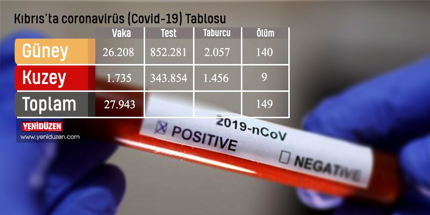 2703 test yapıldı, 19'u yerel 25 pozitif vaka