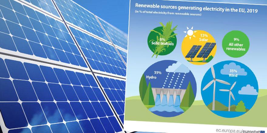 Güneydeelektriğin sadece yüzde 10'u yenilenebilir kaynaklardan