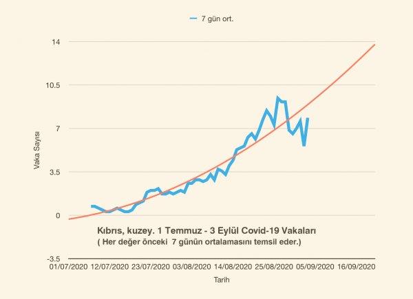 covid_-tablo-7-ortalama.png
