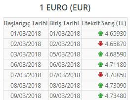 euro-mart-ayi-kurlar.jpg