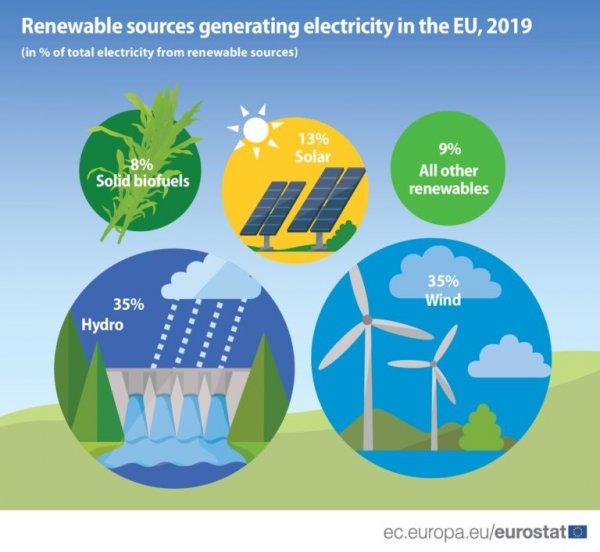 renewable-sources-generating-electricity-768x707.jpg