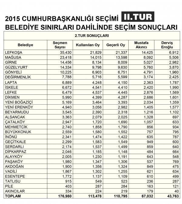 tablo_3-2015-_-belediye-2_tur.jpg
